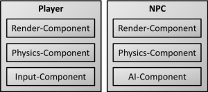 example for composition of game objects